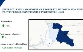 Hoa Binh is the most attractive real estate market in Northern region